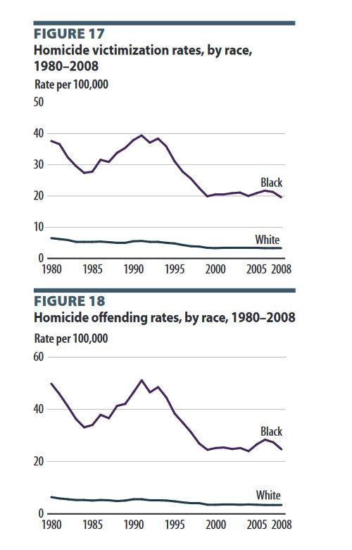 homicide graph