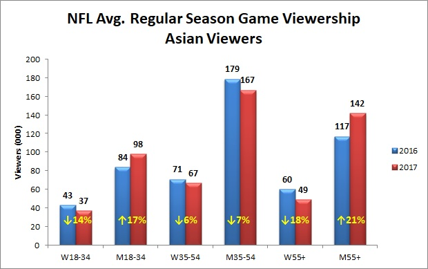 NFL-Total-Regular-Season-Viewership-Asian-Viewers